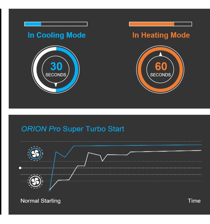 Nordis Orion Pro Super Turbo Start Feature
